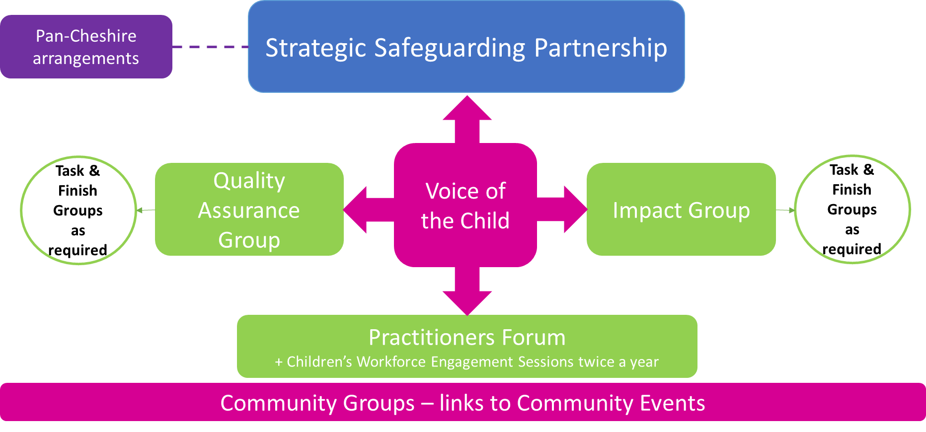 Warrington safeguarding partnership structure