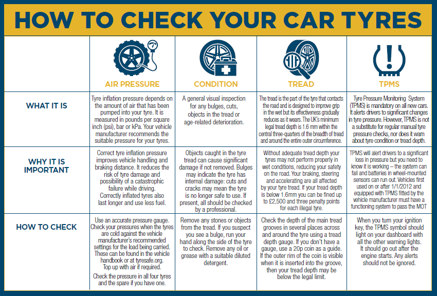 How to check tyres information