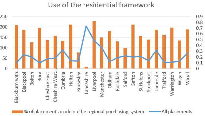 Graph showing the % of placements on the regional purchasing system vs all placements. The graph shows a number of authorities across the northwest